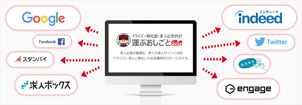 運ぶおしごと.comのサービス内容